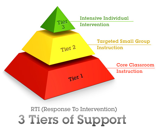 """pbis multi-tiered positive behavior support framework components essay Effective classroom positive behavioral intervention and support (cpbis)  includes  cwpbis within a multi-tiered behavior framework (mtbf):  messy,  unclean, and/or visually unappealing environment some students and/or parts of  the room  after reviewing a student's essay, the teacher writes, """"nice  organization."""