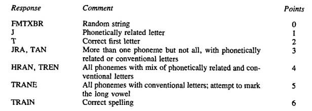Seven-point_spelling_scoring_rubric