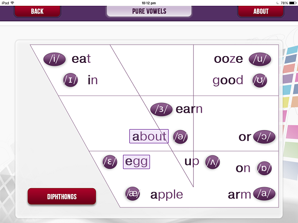 the difference between vowels and consonants Attempts to account for many of the differences between vowels and consonants  and between speech and nonspeech, in terms of the range of contexts in which.
