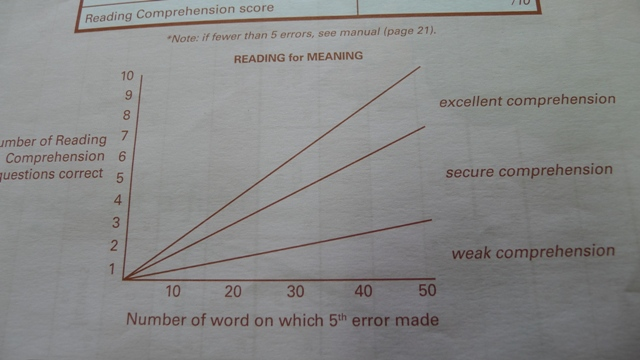 PERA reading comprehension graph