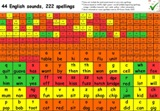 44 Sounds, 222 spellings A4 chart