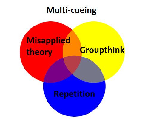 Multi Cueing Teaching The Habits Of Poor Readers Spelfabet